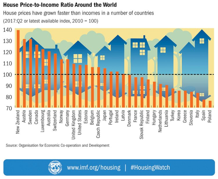Canada's house prices no longer have much to do with real